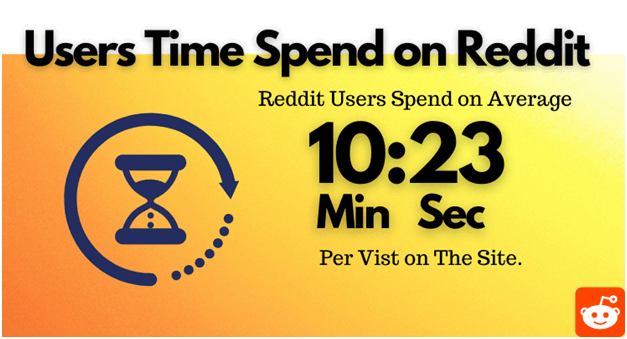 how much user spend time on reddit , include marketing buy reddit upvotes